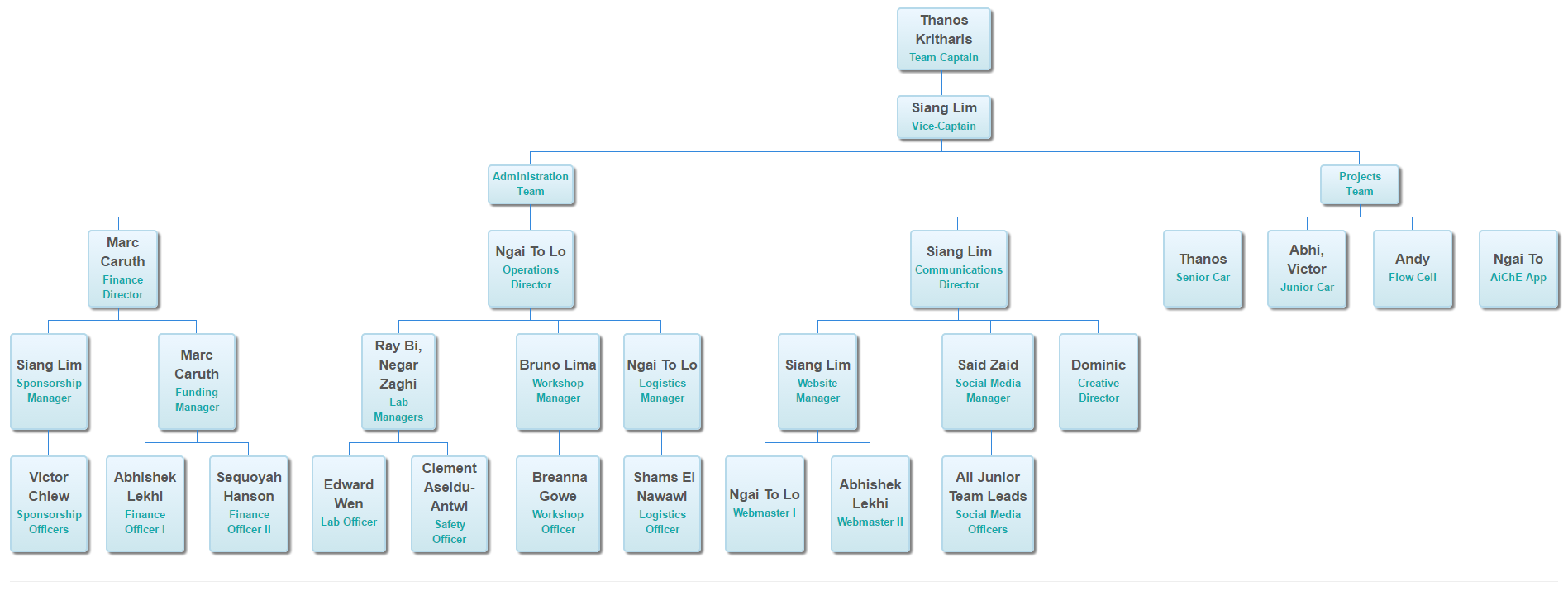 org chart template google docs - how to create dynamic org charts with google sheets and