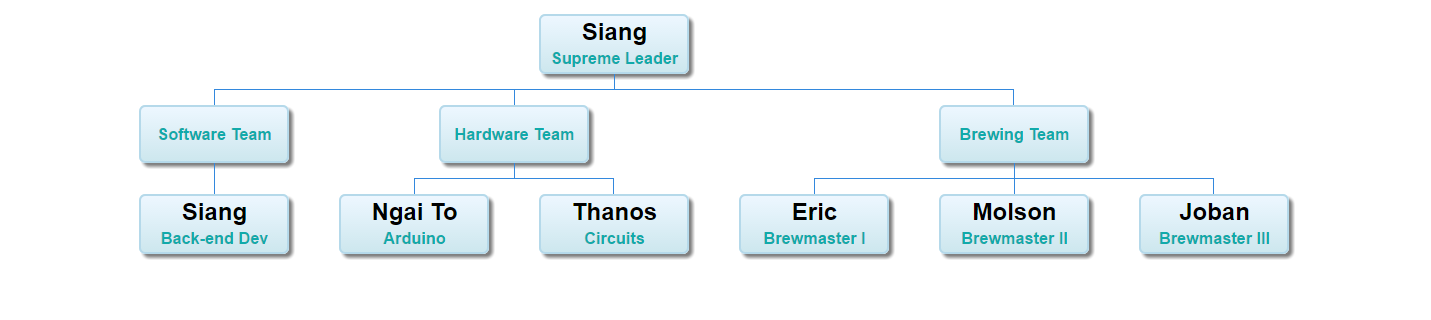 How To Create Dynamic Org Charts With Google Sheets and